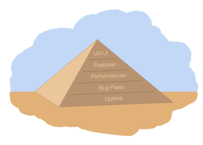 building-software-products-like-pyramids.png